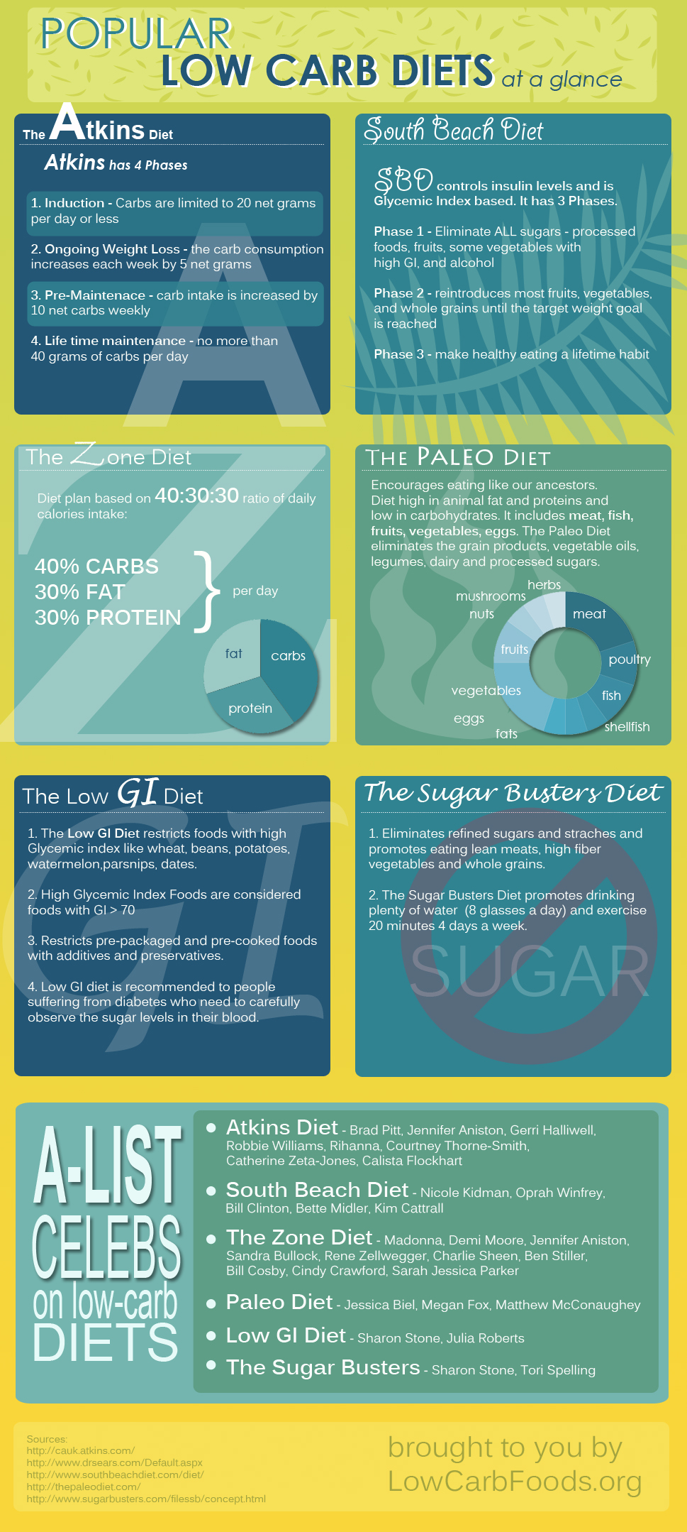 Popular Low-Carb Diets Visual Guide