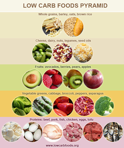 White Carbs Food List